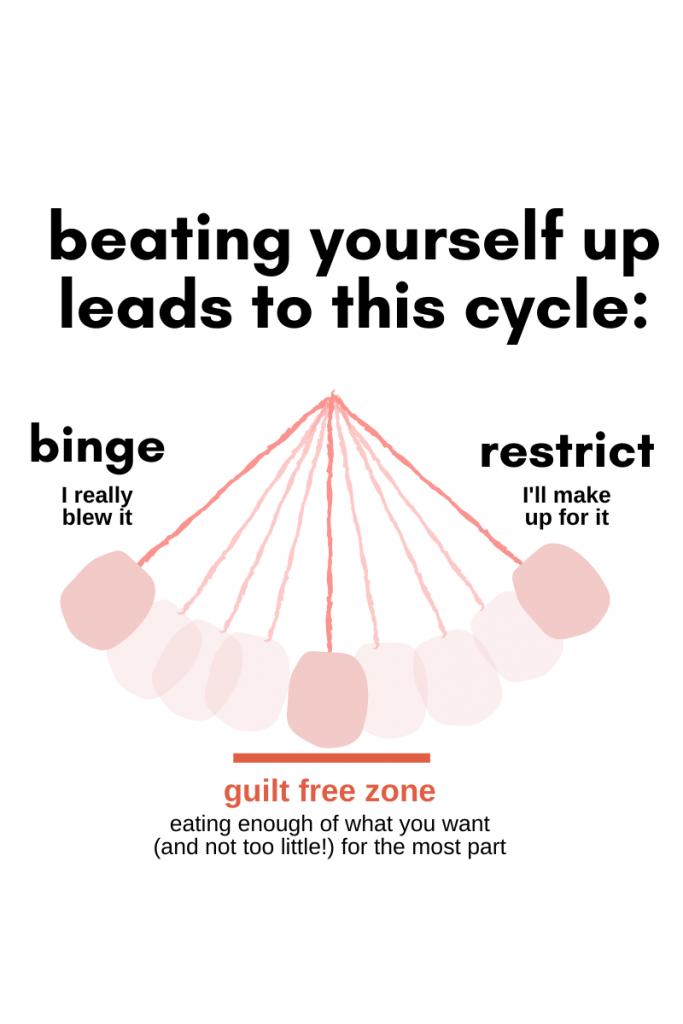 binge restrict cycle